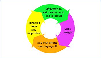 weight loss doctors in bangalore, weight loss clinic in bangalore, weight loss treatment in bangalore,weight loss laser treatment in bangalore